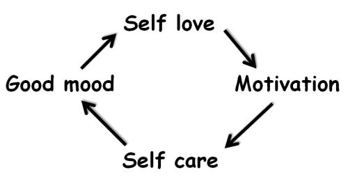 self-love cycle